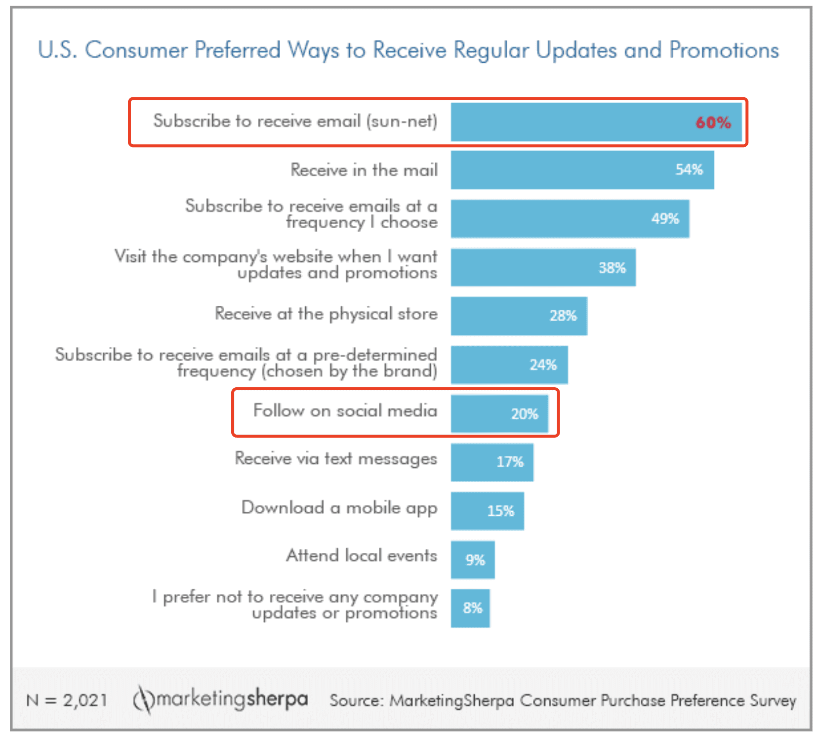 Consumer Preferred Ways to Receive Promotions