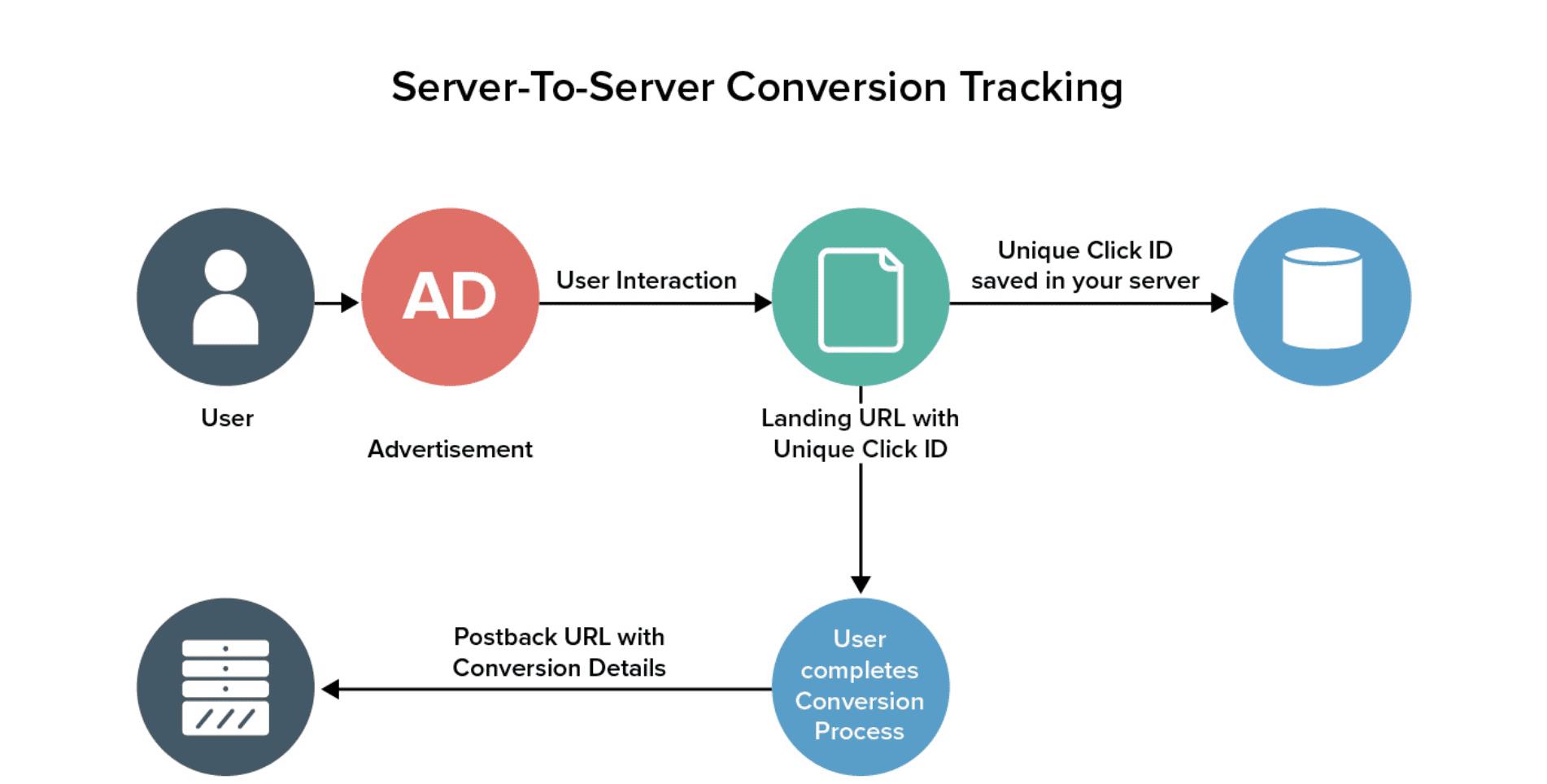 Postback URL tracking workflow