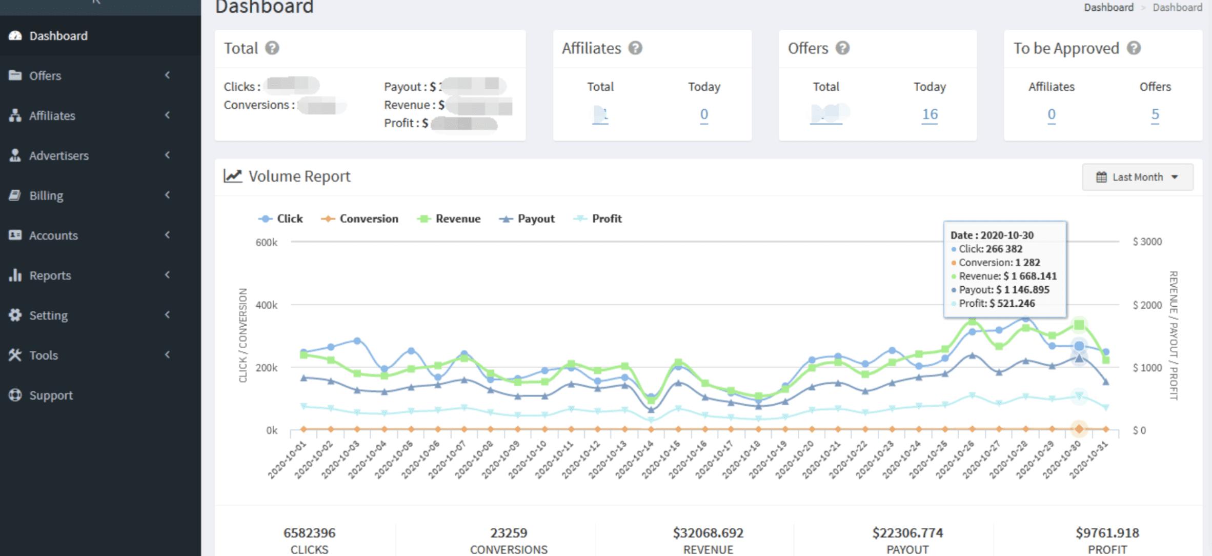 Affiliate Marketing Software Offerslook