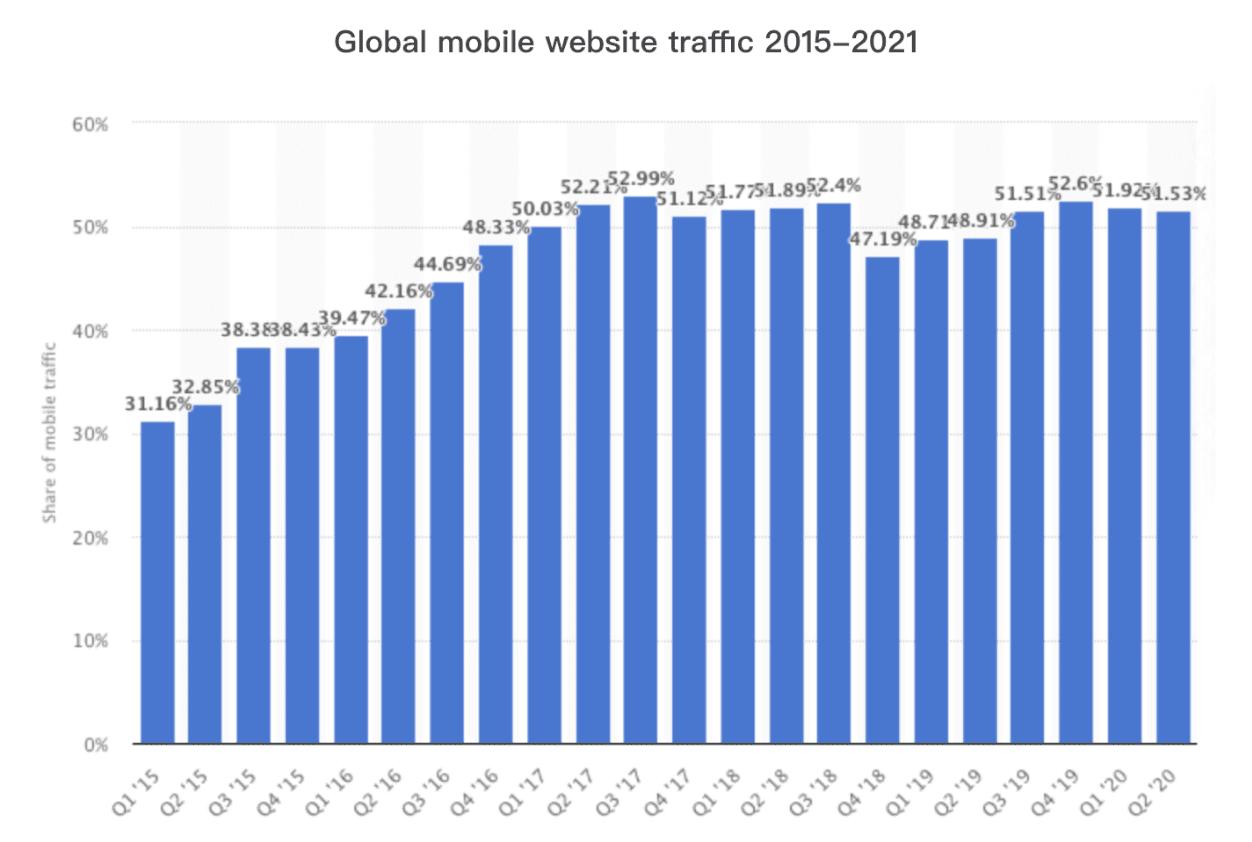 Global Mobile Website Traffic
