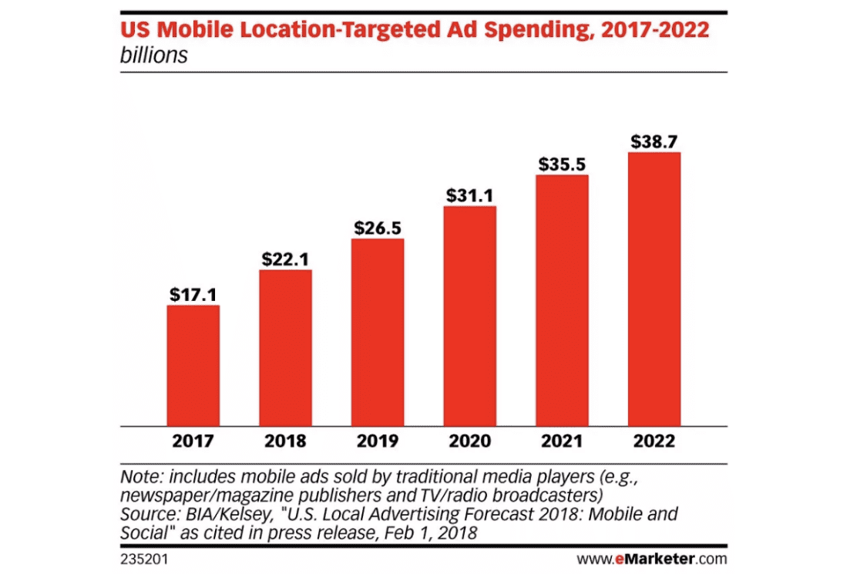 Mobile Advertising Spending